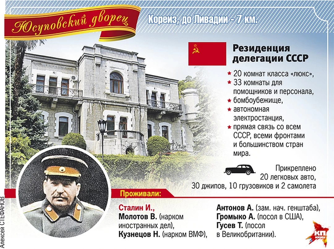 Дачи Сталина