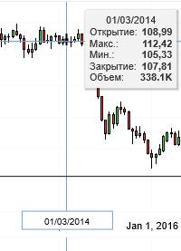Анализ влияния рынка нефти и газа на экономику и политику РФ