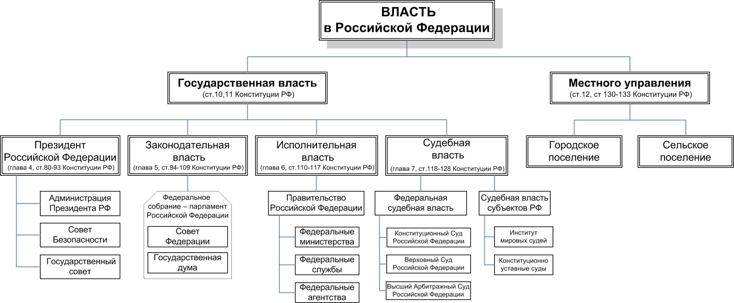 Демократическая система органов власти