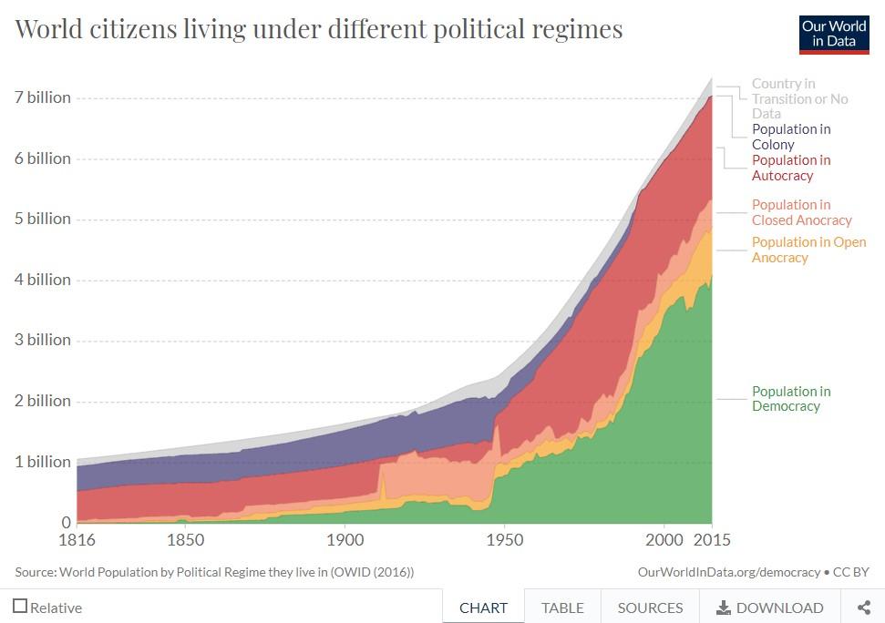Что такое демократия и зачем она нужна