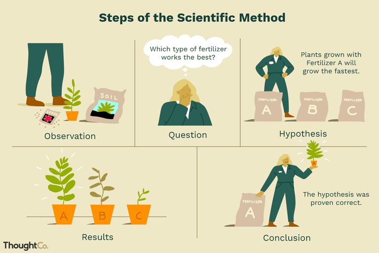 Научный метод и социал-демократия