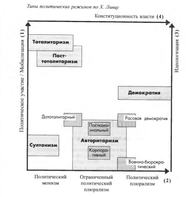 Политические системы и какие они бывают