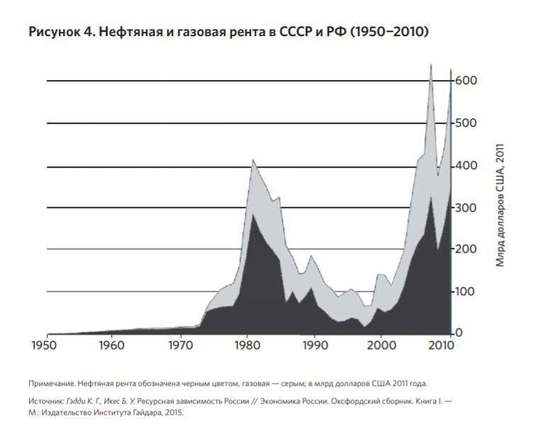 Причины краха СССР